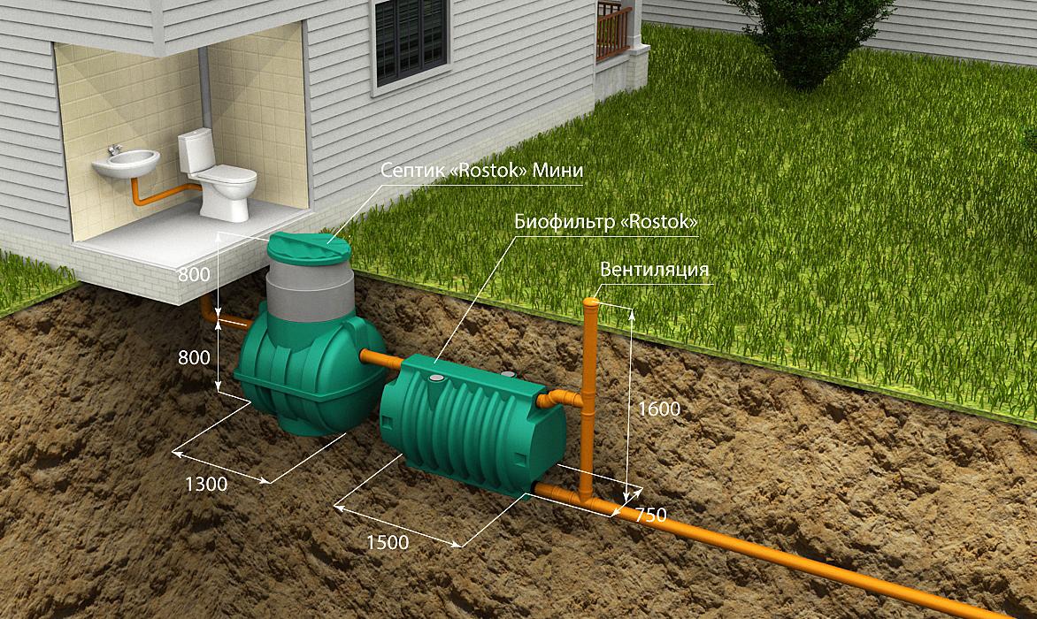 Установить автономную канализацию на даче